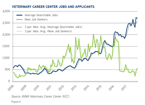 line graph of veterinary jobs and applicants
