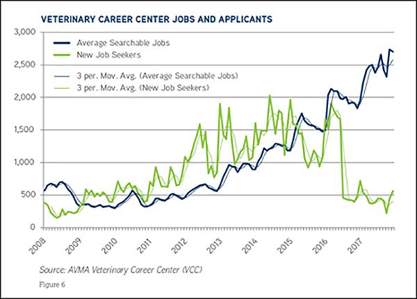 Vet career center jobs