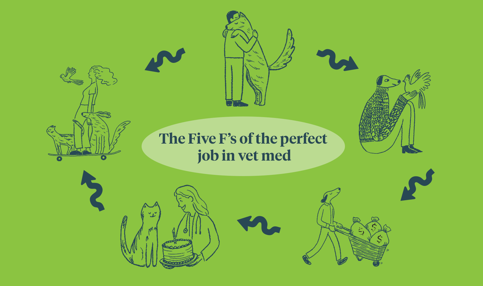 The Five F's of the perfect job in vet med