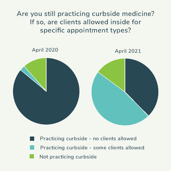 Are you still practicing curbside medicine?