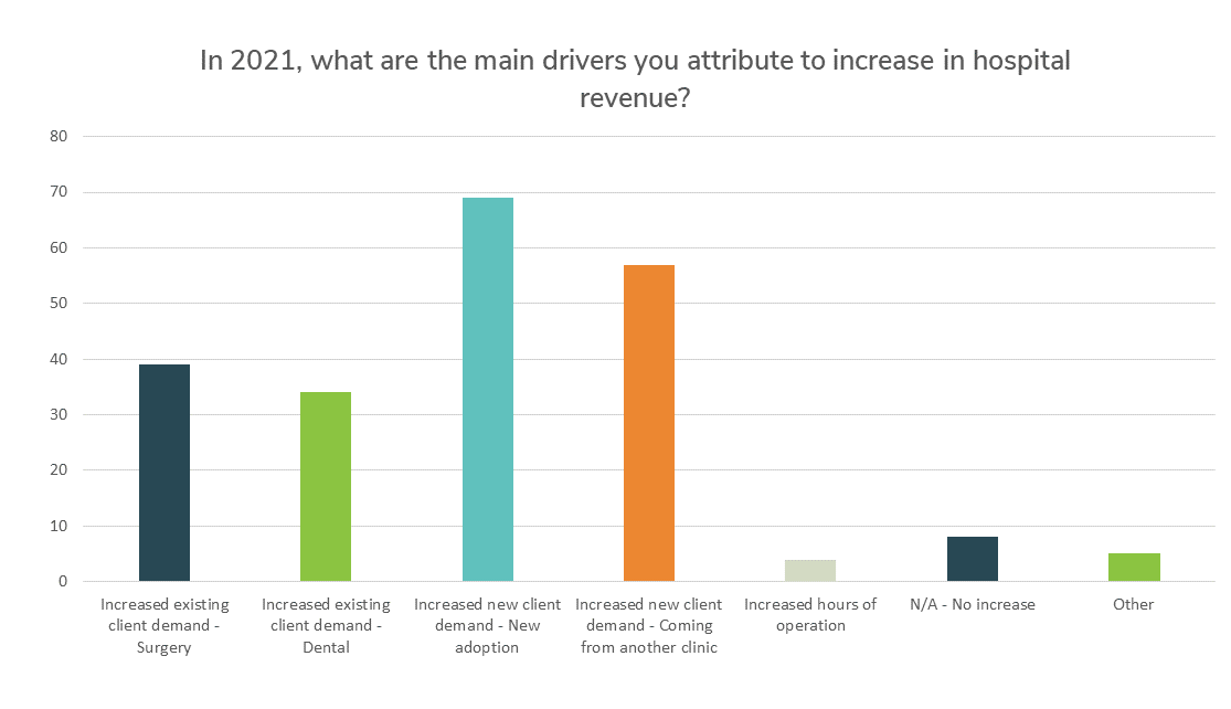 In 2021, what are the main drivers you attribute to increases in hospital revenue?